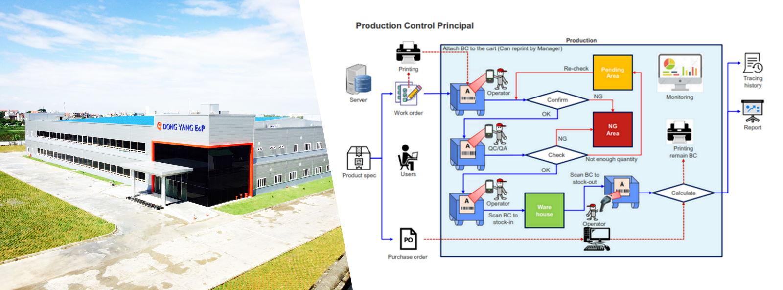 Hệ thống phần mềm mã vạch quản lý sản xuất Drying House cho công ty DongYang Hải Phòng